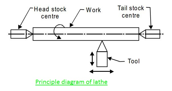 Principle Diagram of Lathe machine