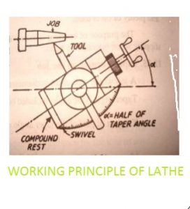 Working Principle of Lathe 2
