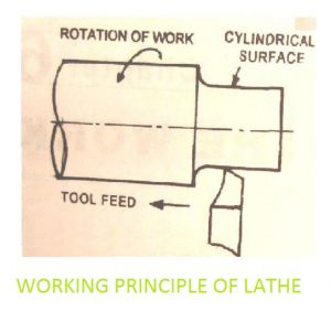 Working Principle 1
