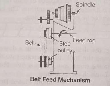 Belt_Feed_Mechanism
