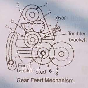 Gear_feed_mechanism