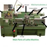 Main Parts of Lathe Machine