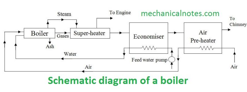Boiler-Definition,Principle & Working,Properties,Clification,Parts on