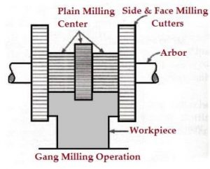 Gang_Milling_Operation