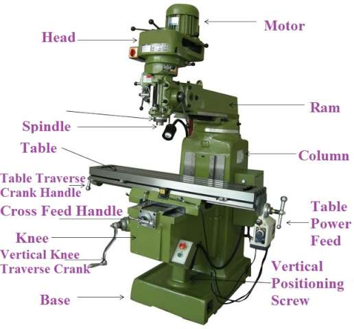 Main Parts of Milling Machine