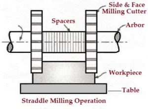 Straddle_Milling_Operation
