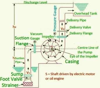 Main_Parts_of_Centrifugal_Pump