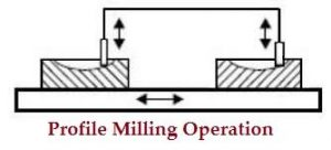 Profile_Milling_Operation