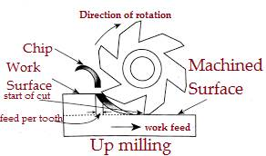 Up_milling