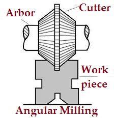 Angular_Milling