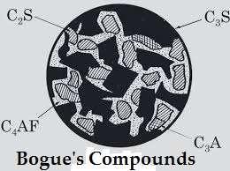 Bogue's_Compound
