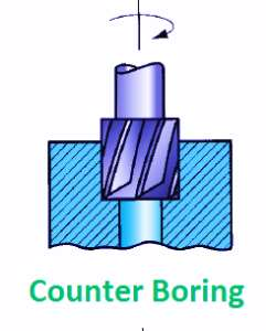 Counter_Boring