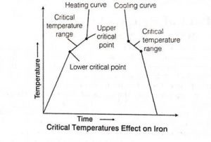 Critical Temperatures effect on Iron