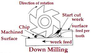 Down_milling