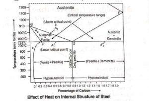 Effect of Heat on internal structure of steel