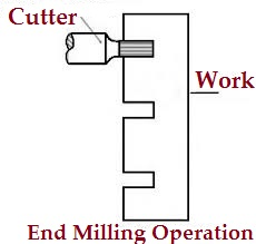 End Milling Operation