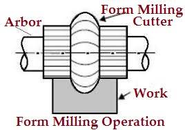Form_Milling_Operation