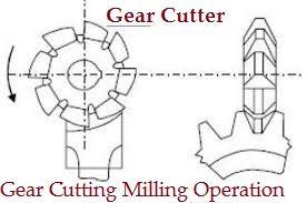 Gear_Cutting_Milling_Operation