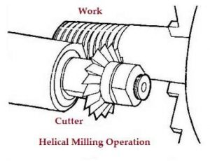Milling ( Machine ) | Definition, Parts, Operations, Types, and Methods