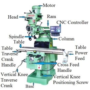 https://mechanicalnotes.com/milling-machine-definition-parts-operations-types-and-methods/