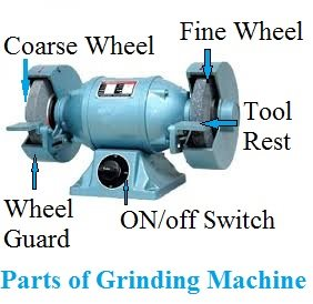 Grinding Machine || Definition, Working, Parts, Operation & Types