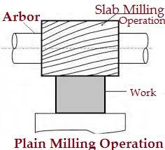 Plain_Milling_Operation