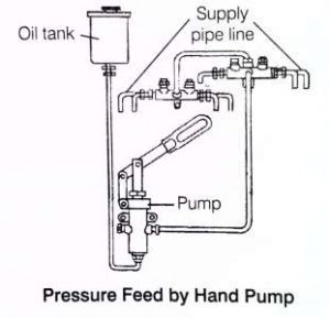Pressure Feed by Hand Pump
