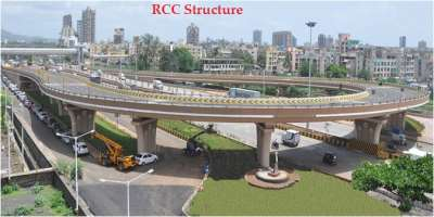 Green Concrete    Introduction, Materials, Types, Advantages, Limitations