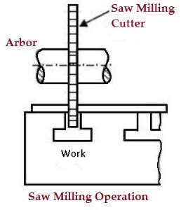 Saw_Milling_Operation