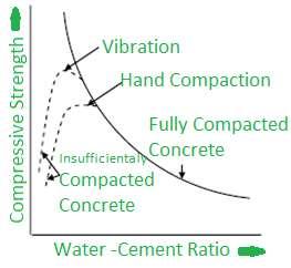 Water_Cement_Ratio