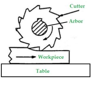 Working_Principle_of_Milling_Machine