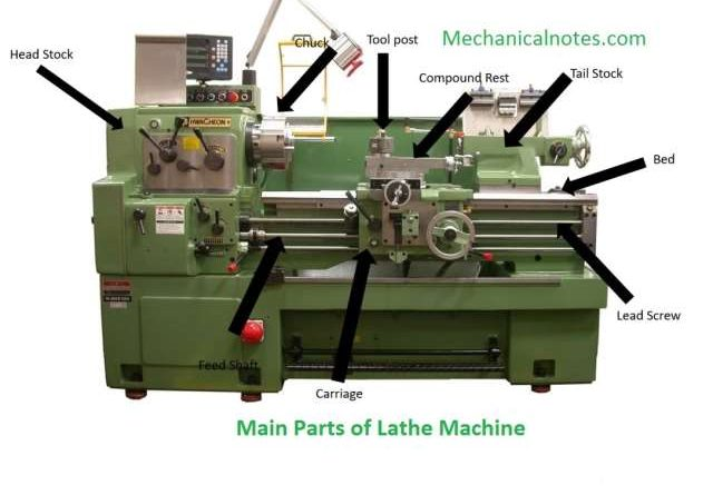 Main Parts of Lathe Machine