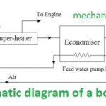 Schematic Diagram of Boiler