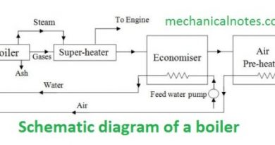 Schematic Diagram of Boiler