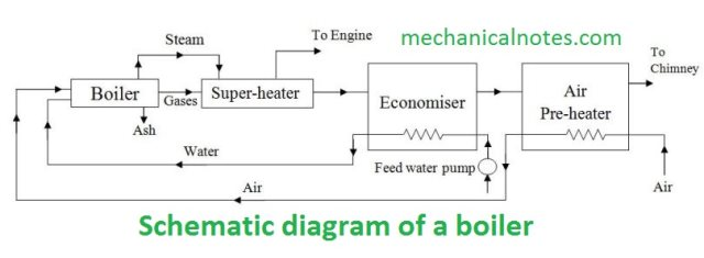 Boiler | Definition, Principle & Working, Properties, Classification &Component
