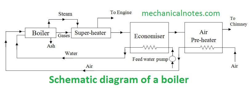 Boiler | Definition,Principle &Working,Properties,Classification&ComponentMechanical Notes