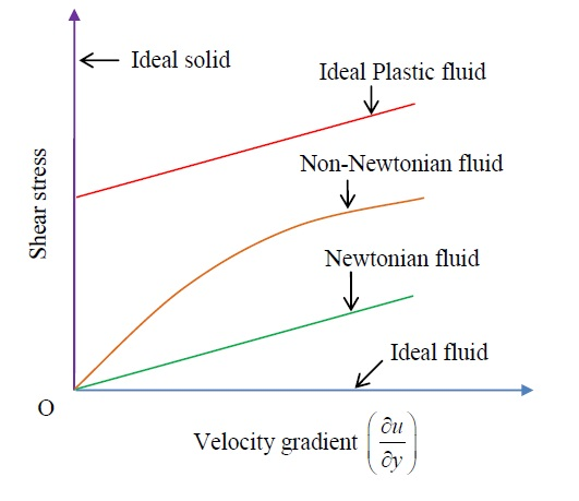 Stress- Strain Graphs of Different Types of Fluid