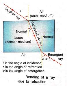 Bending_of_Ray_Due_to_Refraction