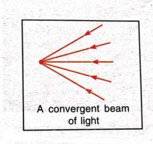 Convergent_Beam_of_Light