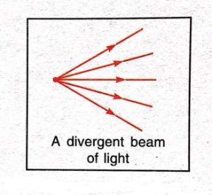 Divergent_Beam_of_Light