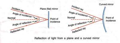 Light || Definition, Nature, Reflection & Properties